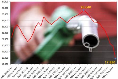 Giá săng giảm kỷ lục ngày 22/12
